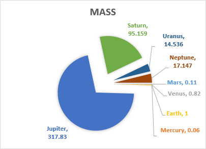 Pie chart excel officetuts exploding a pie chart in excel ccuart Images